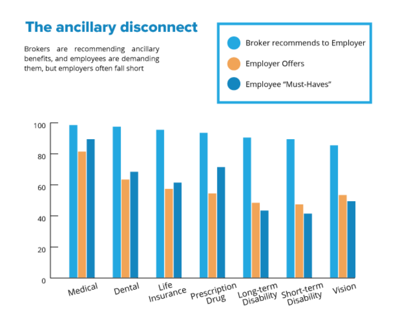The ancillary disconnect chart